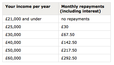 student loan repayment table