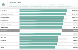 UK Debt Comparison Tool – Compare UK Debt By Region